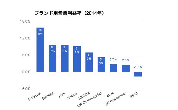 ブランド別営業利益率