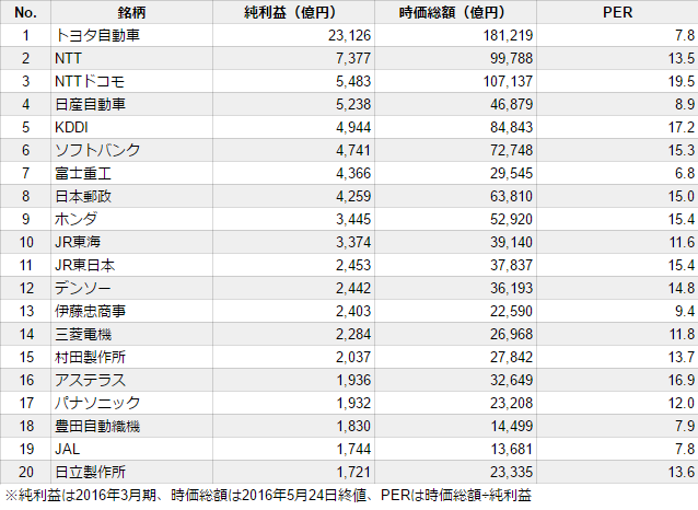 2016年3月期純利益ランキング