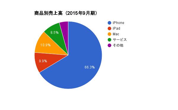 【出典】Apple Inc. Annual Report