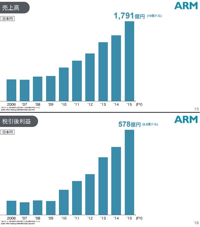ARM業績推移(出典:2016年7月18日ソフトバンク発表資料)