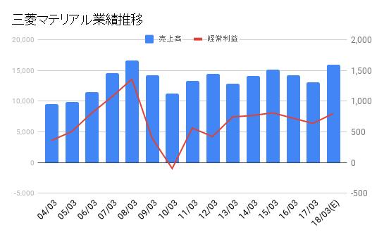 株価 三菱 マテリアル 三菱マテリアル(株)【5711】:企業情報・会社概要・決算情報