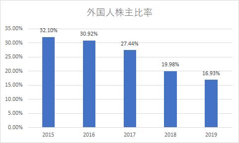日本たばこ産業株価 暴落