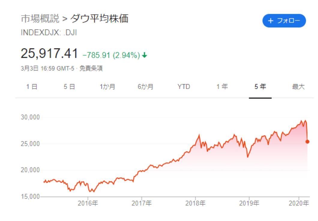 見 た 株価 最近